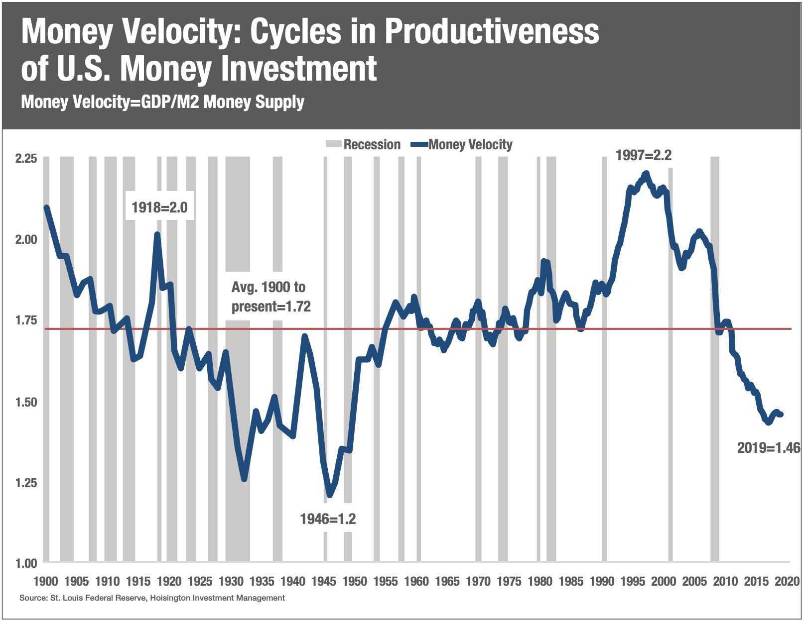 https://www.westlakefinancialadvisors.com/wp-content/uploads/2019/12/Money-Velocity-Cycles.png